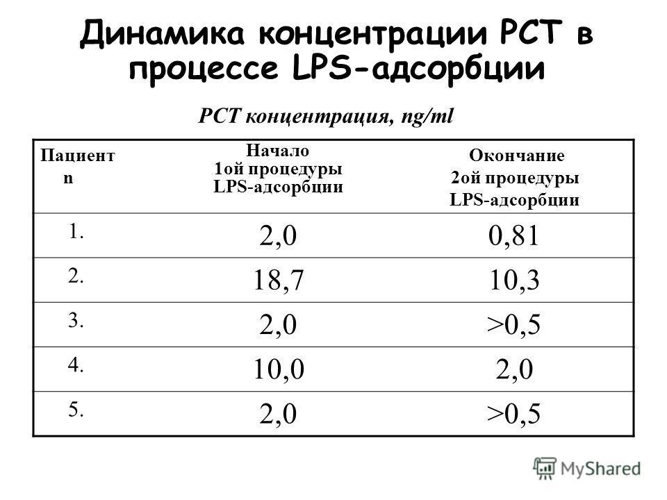 Динамика концентрации LPS в процессе LPS-адсорбции Пациент n Начало 1ой процедуры LPS-адсорбции Окончание 2ой процедуры LPS-адсорбции 1. 1,440,03 2. 1,440,72 3. 1,440,03 4. 0,03 5. 0,720,03 LPS концентрация, Ед/ эндотоксина/ мл