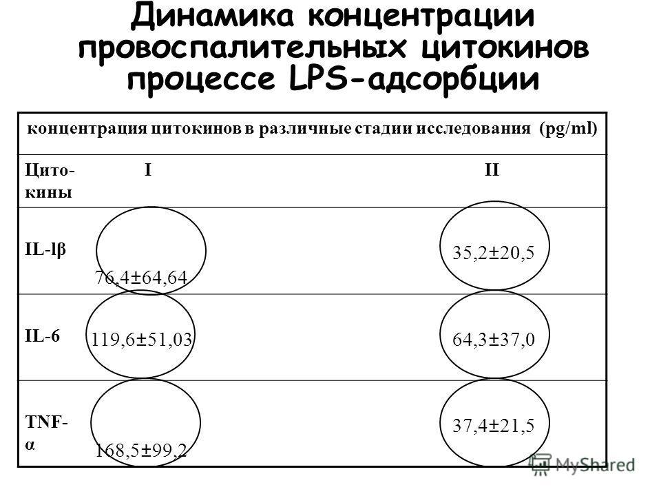 Динамика концентрации РСТ в процессе LPS-адсорбции Пациент n Начало 1ой процедуры LPS-адсорбции Окончание 2ой процедуры LPS-адсорбции 1. 2,00,81 2. 18,710,3 3. 2,0>0,5 4. 10,02,0 5. 2,0>0,5 РСТ концентрация, ng/ml