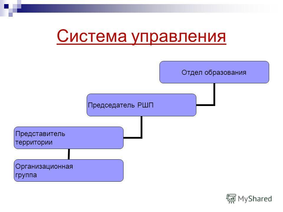 Система управления Отдел образования Председатель РШП Представитель территории Организационная группа
