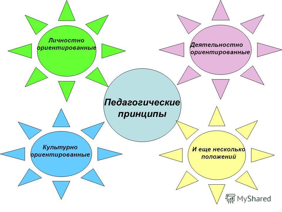 Деятельностно ориентированные Педагогические принципы Личностно ориентированные Культурно ориентированные И еще несколько положений