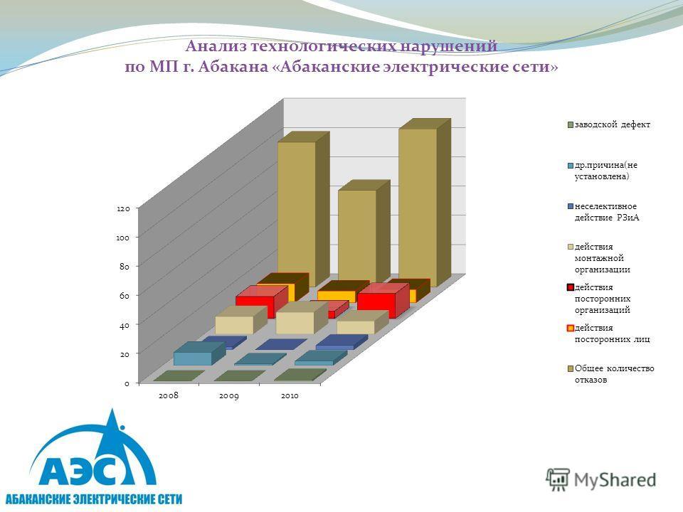 Анализ технологических нарушений по МП г. Абакана «Абаканские электрические сети»