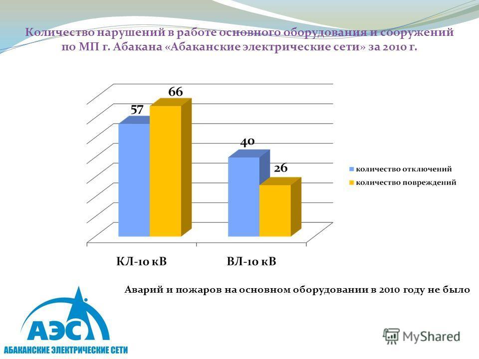Количество нарушений в работе основного оборудования и сооружений по МП г. Абакана «Абаканские электрические сети» за 2010 г. Аварий и пожаров на основном оборудовании в 2010 году не было