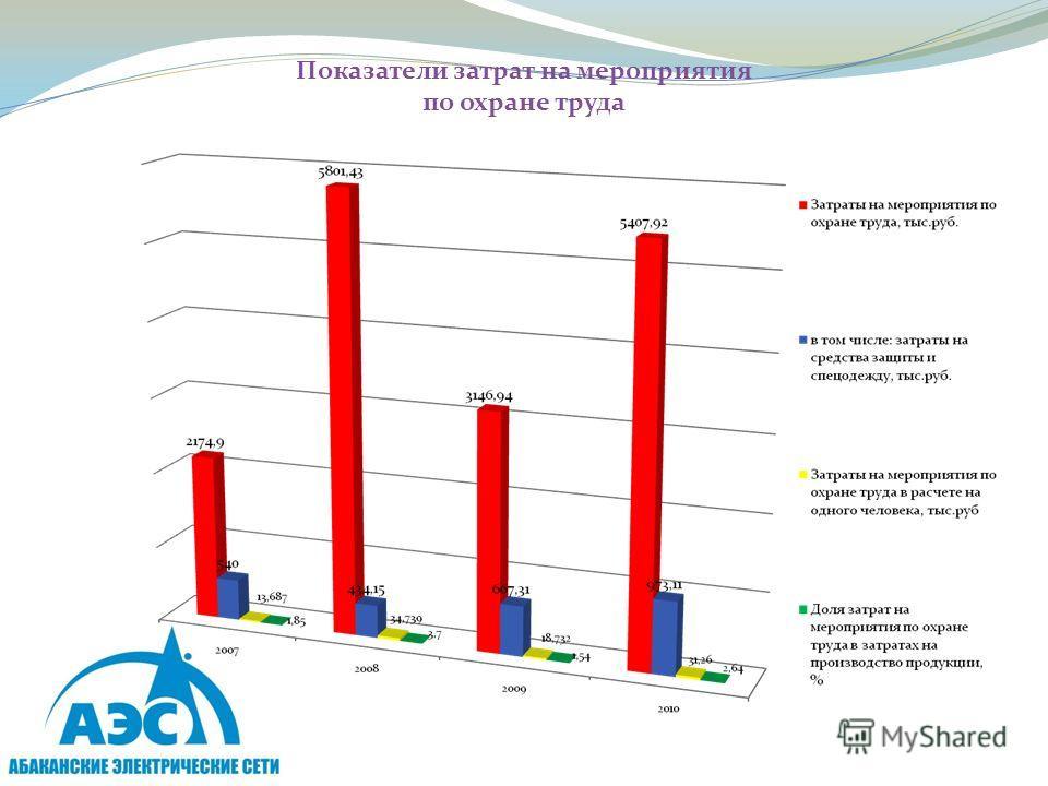 Показатели затрат на мероприятия по охране труда