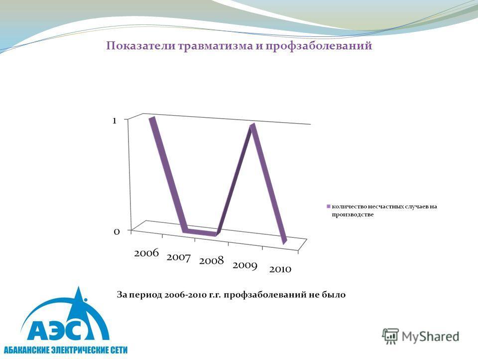 Показатели травматизма и профзаболеваний