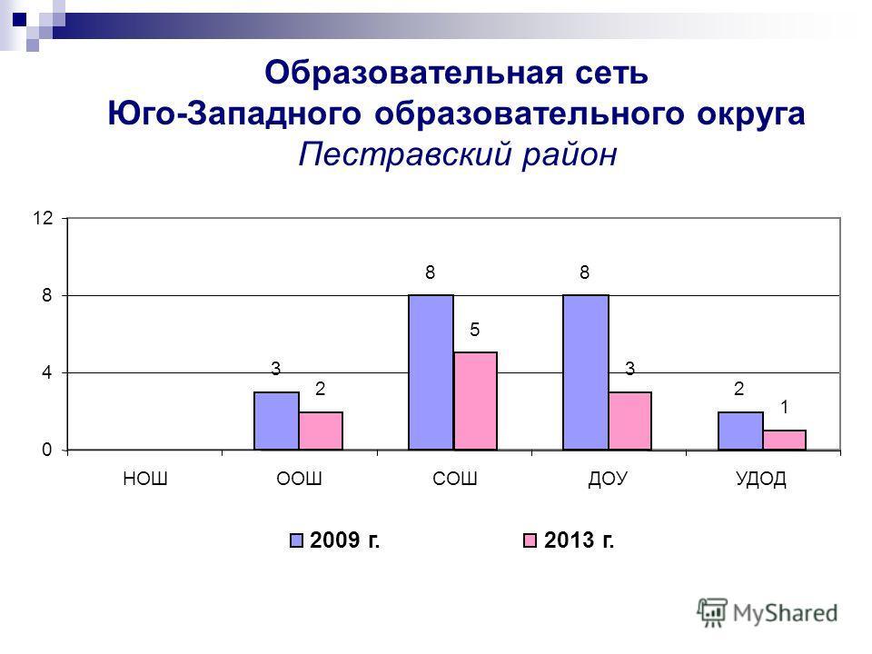 Образовательная сеть Юго-Западного образовательного округа Пестравский район 3 88 22 5 3 1 0 4 8 12 НОШООШСОШДОУУДОД 2009 г.2013 г.