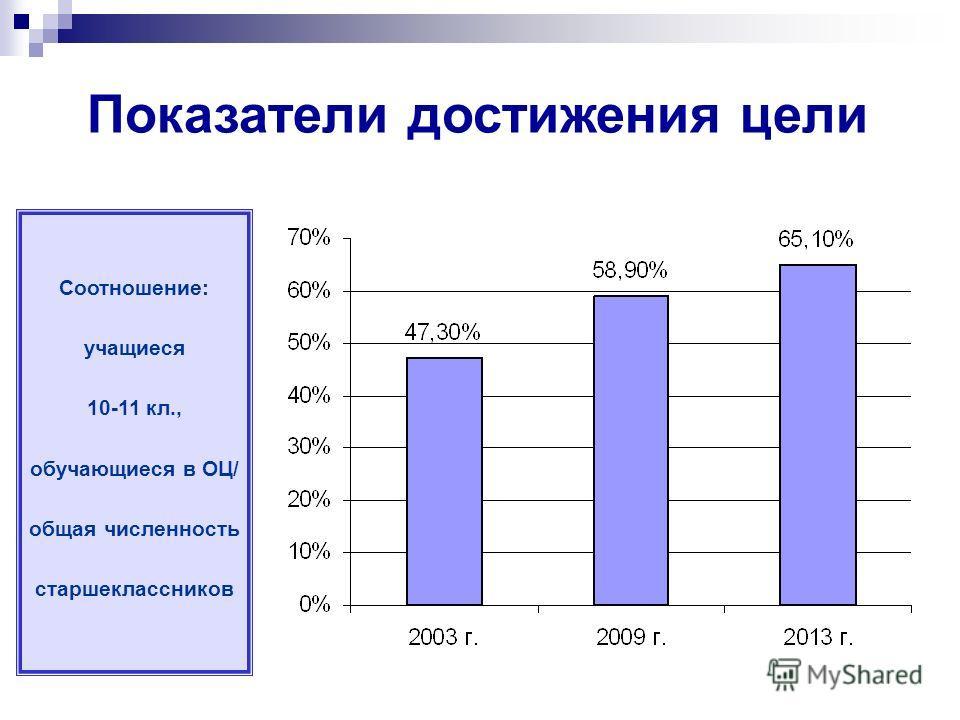 Соотношение: учащиеся 10-11 кл., обучающиеся в ОЦ/ общая численность старшеклассников