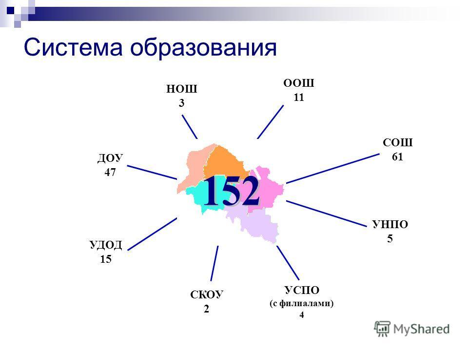 СКОУ 2 ООШ 11 УСПО (с филиалами) 4 НОШ 3 УНПО 5 СОШ 61 УДОД 15 ДОУ 47 Система образования