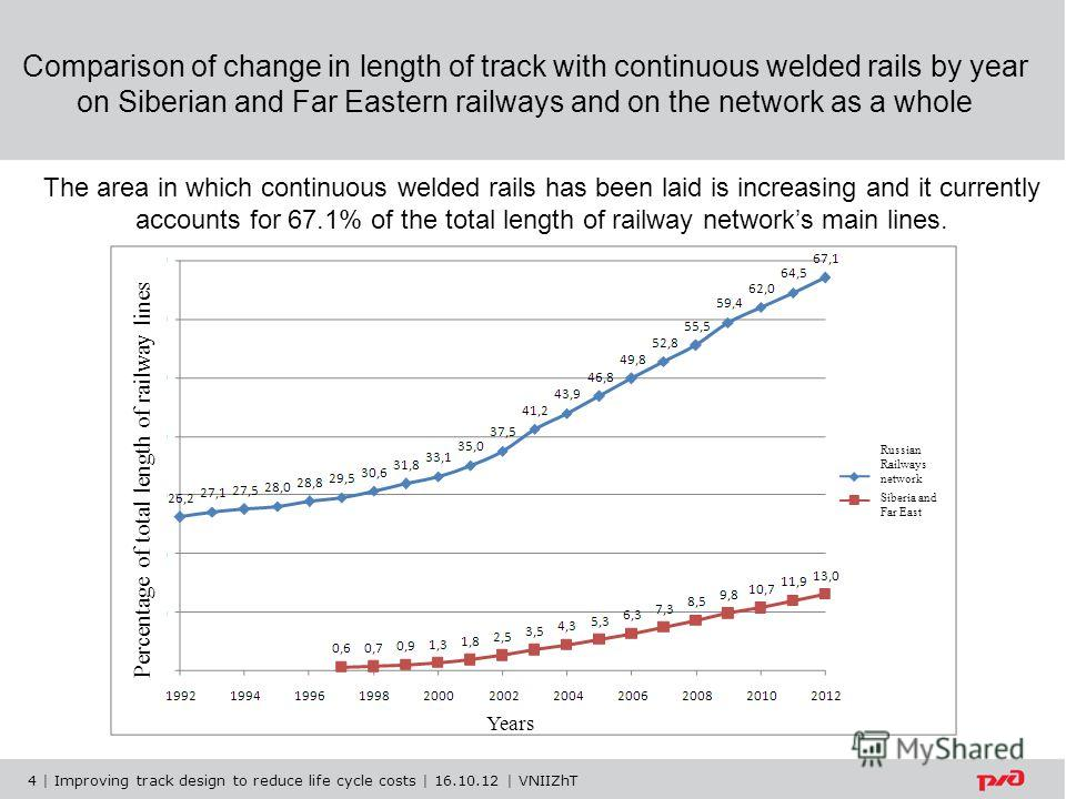 Comparison of change in length of track with continuous welded rails by year on Siberian and Far Eastern railways and on the network as a whole The area in which continuous welded rails has been laid is increasing and it currently accounts for 67.1%