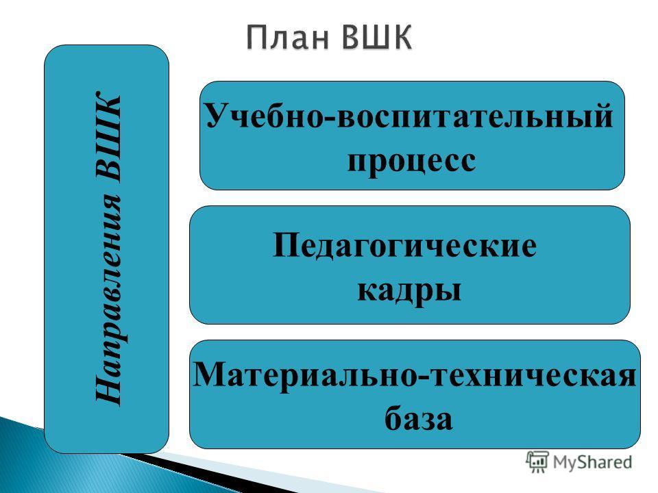 Учебно-воспитательный процесс Педагогические кадры Материально-техническая база Направления ВШК