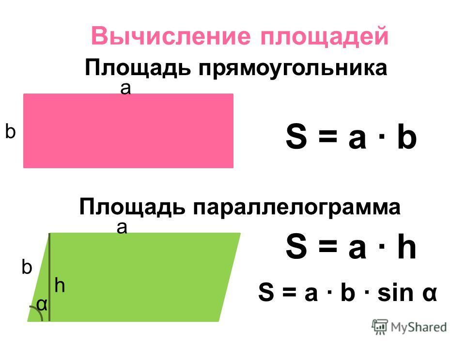 Вычисление площадей Площадь прямоугольника a b S = a b Площадь параллелограмма a b h α S = a h S = a b sin α