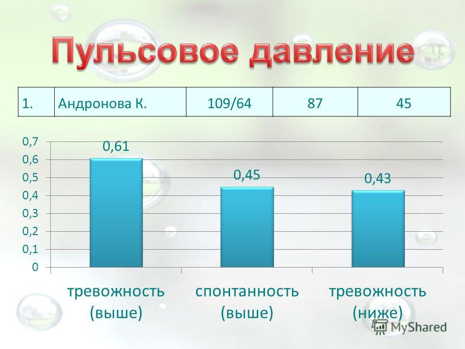 1.Андронова К.109/648745