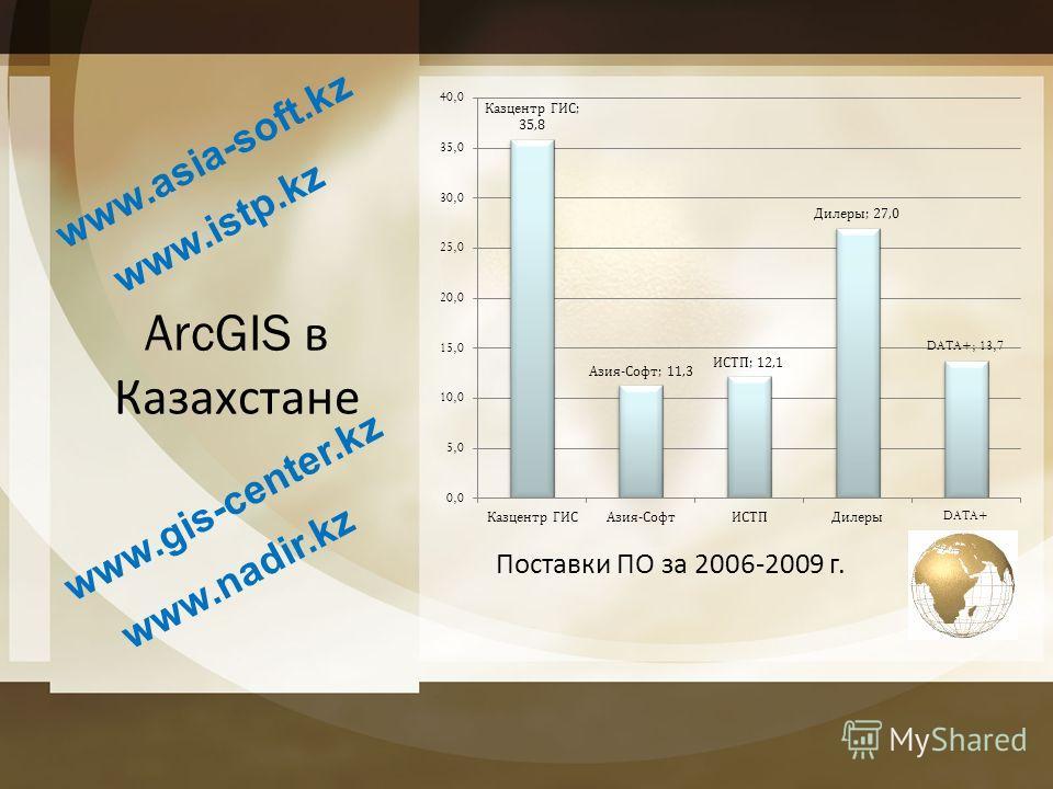 ArcGIS в Казахстане www.asia-soft.kz www.istp.kz www.gis-center.kz www.nadir.kz Поставки ПО за 2006-2009 г.
