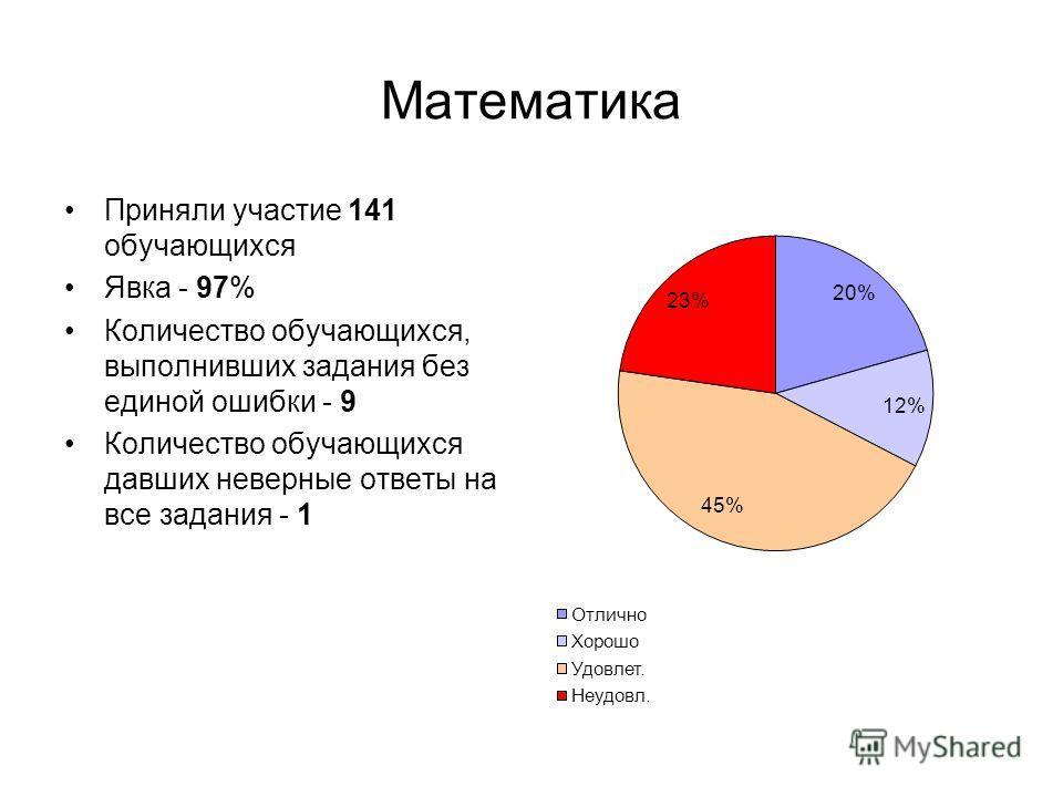 Математика Приняли участие 141 обучающихся Явка - 97% Количество обучающихся, выполнивших задания без единой ошибки - 9 Количество обучающихся давших неверные ответы на все задания - 1