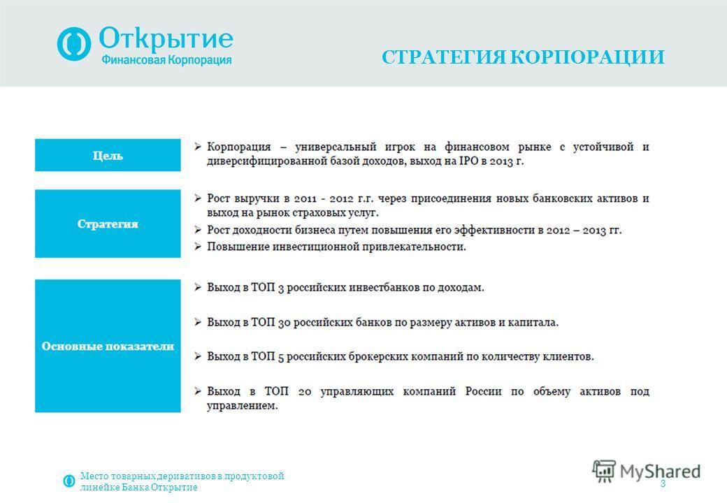 СТРАТЕГИЯ КОРПОРАЦИИ 3 Место товарных деривативов в продуктовой линейке Банка Открытие