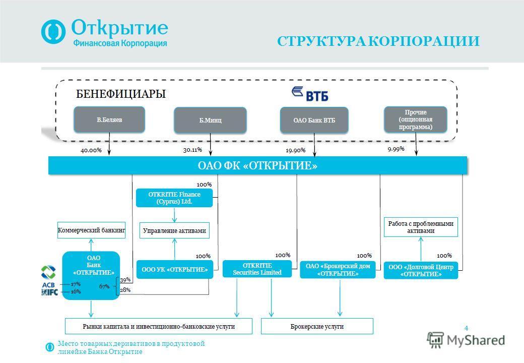 СТРУКТУРА КОРПОРАЦИИ Место товарных деривативов в продуктовой линейке Банка Открытие