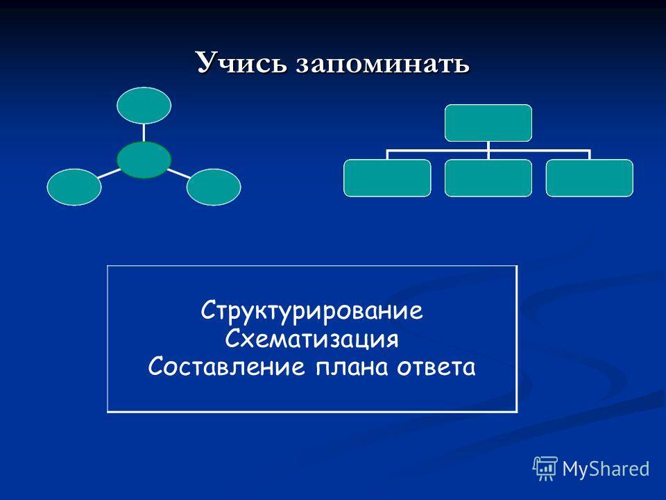 Учись запоминать Структурирование Схематизация Составление плана ответа