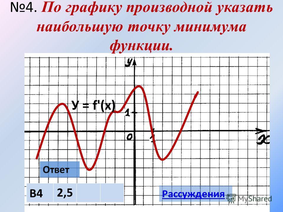 4. По графику производной указать наибольшую точку минимума функции. Ответ В4 2,5 Рассуждения У = f'(х)