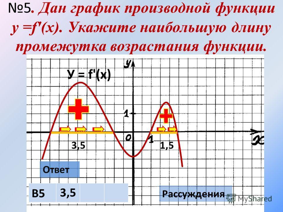 5. Дан график производной функции у =f'(х). Укажите наибольшую длину промежутка возрастания функции. У = f'(х) Ответ В5 3,5 Рассуждения 3,51,5