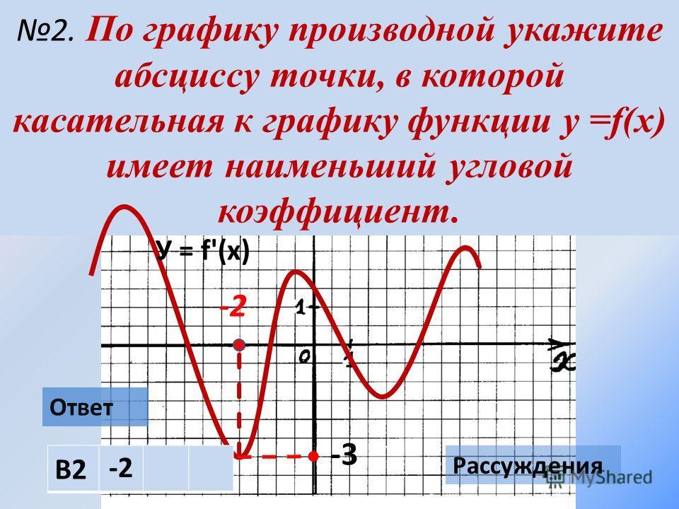 2. По графику производной укажите абсциссу точки, в которой касательная к графику функции у =f(х) имеет наименьший угловой коэффициент. У = f'(х) Ответ Рассуждения -2 -3 В2 -2