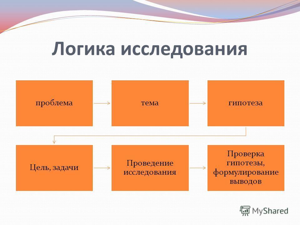 Логика исследования проблематемагипотеза Цель, задачи Проведение исследования Проверка гипотезы, формулирование выводов