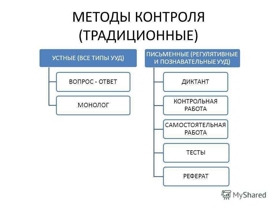 МЕТОДЫ КОНТРОЛЯ (ТРАДИЦИОННЫЕ) УСТНЫЕ (ВСЕ ТИПЫ УУД)ВОПРОС - ОТВЕТМОНОЛОГ ПИСЬМЕННЫЕ (РЕГУЛЯТИВНЫЕ И ПОЗНАВАТЕЛЬНЫЕ УУД) ДИКТАНТ КОНТРОЛЬНАЯ РАБОТА САМОСТОЯТЕЛЬНАЯ РАБОТА ТЕСТЫРЕФЕРАТ