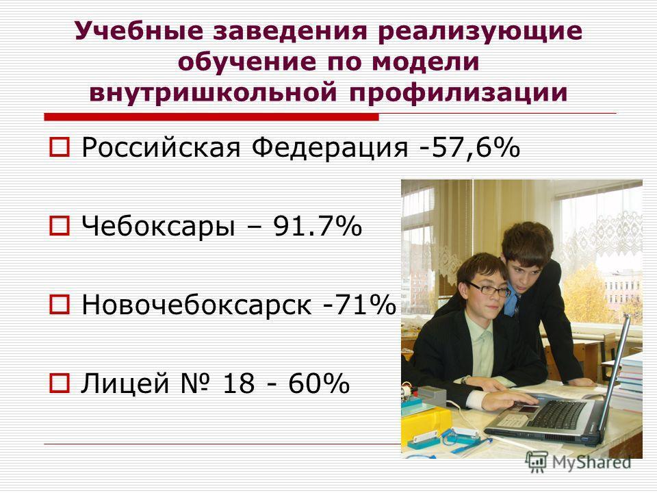 Учебные заведения реализующие обучение по модели внутришкольной профилизации Российская Федерация -57,6% Чебоксары – 91.7% Новочебоксарск -71% Лицей 18 - 60%