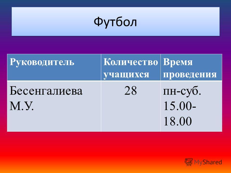 Футбол РуководительКоличество учащихся Время проведения Бесенгалиева М.У. 28пн-суб. 15.00- 18.00
