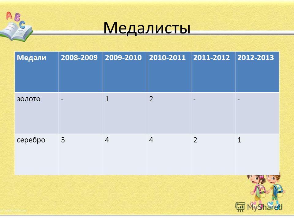 Медалисты Медали2008-20092009-20102010-20112011-20122012-2013 золото-12-- серебро34421