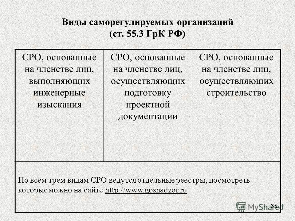 35 Виды саморегулируемых организаций (ст. 55.3 ГрК РФ) СРО, основанные на членстве лиц, выполняющих инженерные изыскания СРО, основанные на членстве лиц, осуществляющих подготовку проектной документации СРО, основанные на членстве лиц, осуществляющих