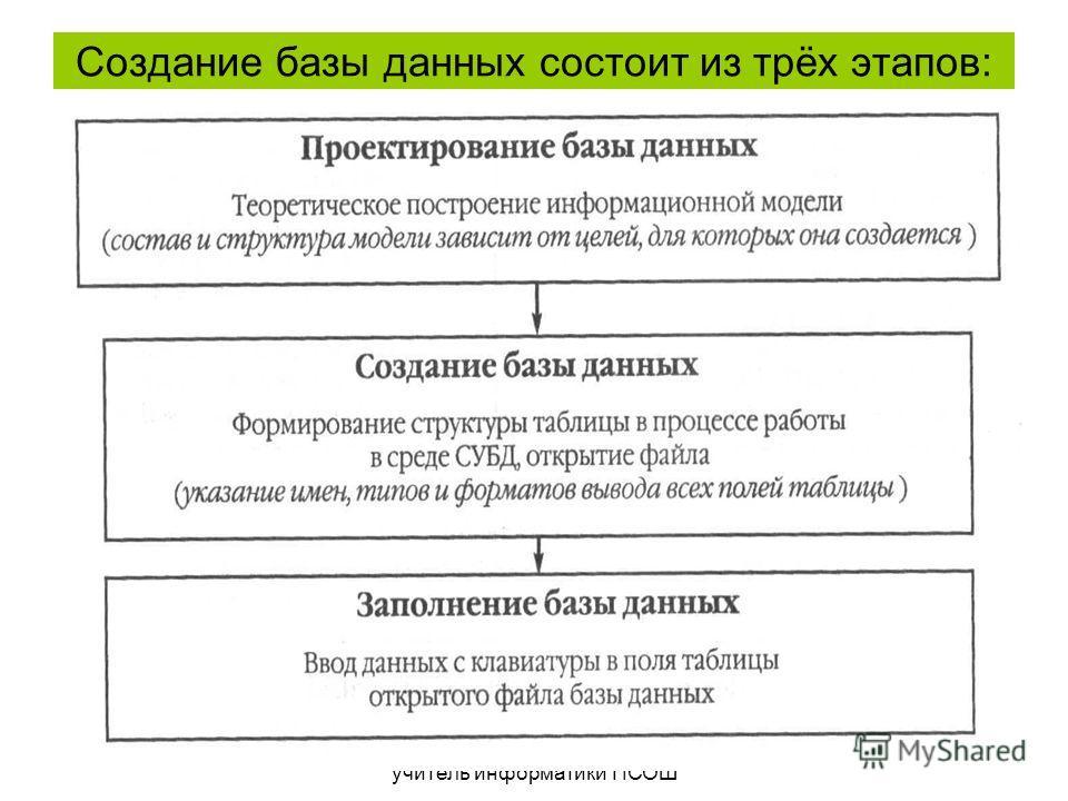 Ахматтинова Г.А., учитель информатики ПСОШ 10 Создание базы данных состоит из трёх этапов: