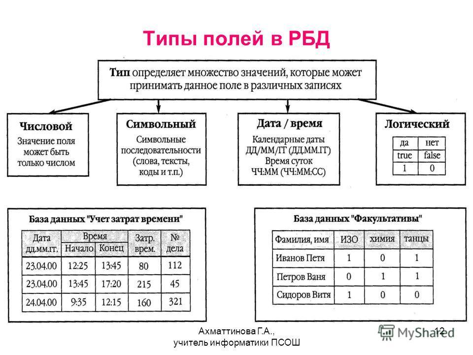Ахматтинова Г.А., учитель информатики ПСОШ 12 Типы полей в РБД