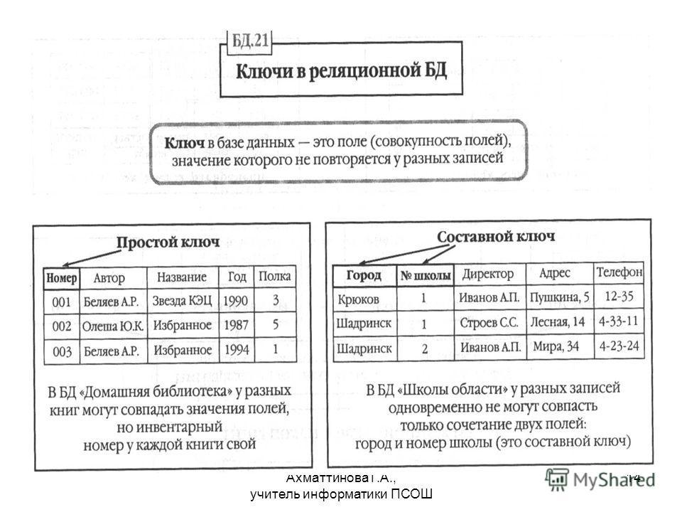 Ахматтинова Г.А., учитель информатики ПСОШ 14