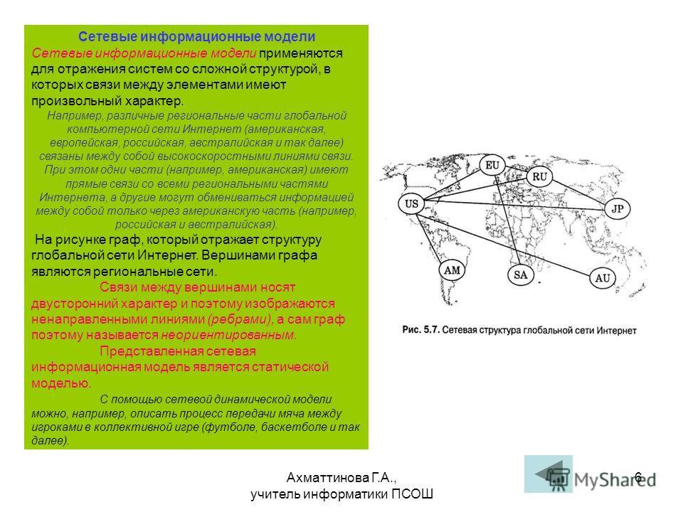 Ахматтинова Г.А., учитель информатики ПСОШ 6 Сетевые информационные модели Сетевые информационные модели применяются для отражения систем со сложной структурой, в которых связи между элементами имеют произвольный характер. Например, различные региона