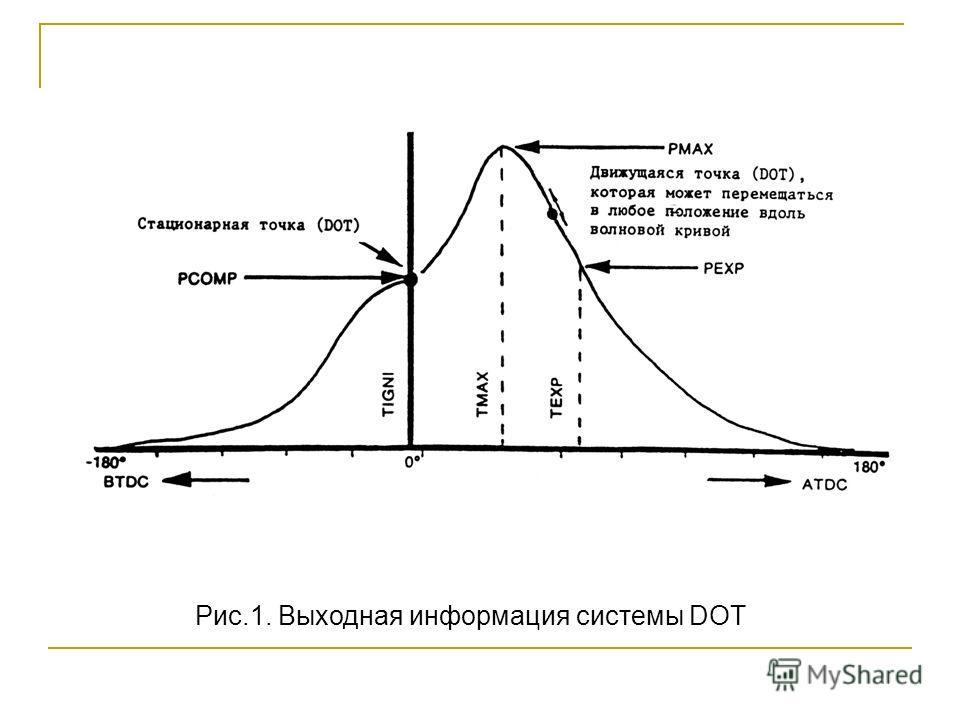 Рис.1. Выходная информация системы DOT