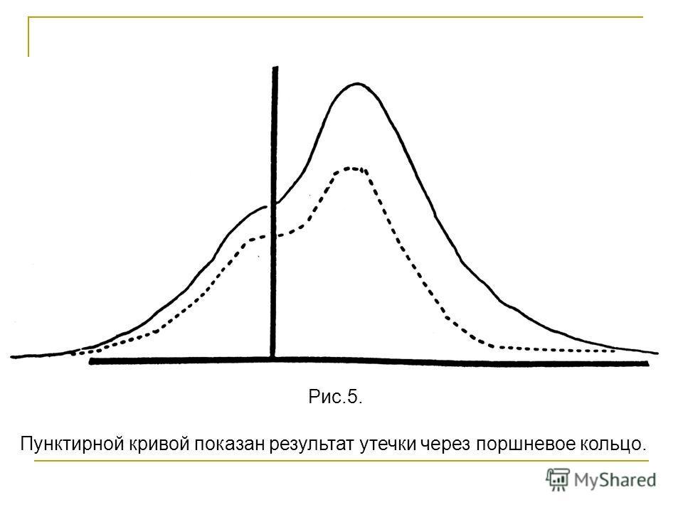 Пунктирной кривой показан результат утечки через поршневое кольцо. Рис.5.