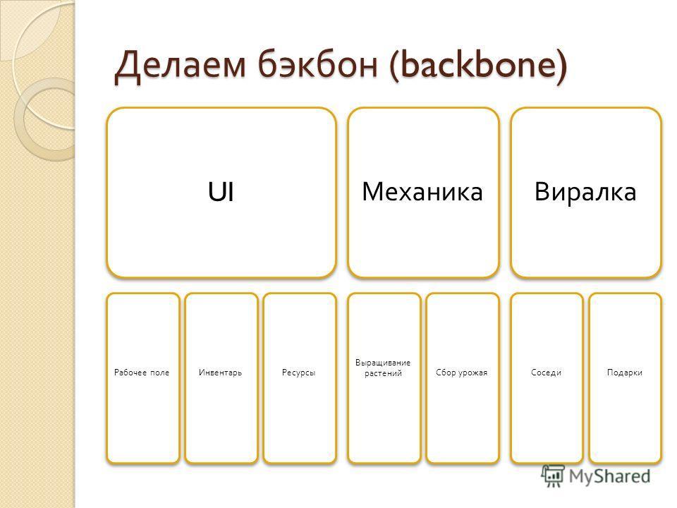 Делаем бэкбон (backbone) UI Рабочее поле ИнвентарьРесурсы Механика Выращивание растений Сбор урожая Виралка СоседиПодарки