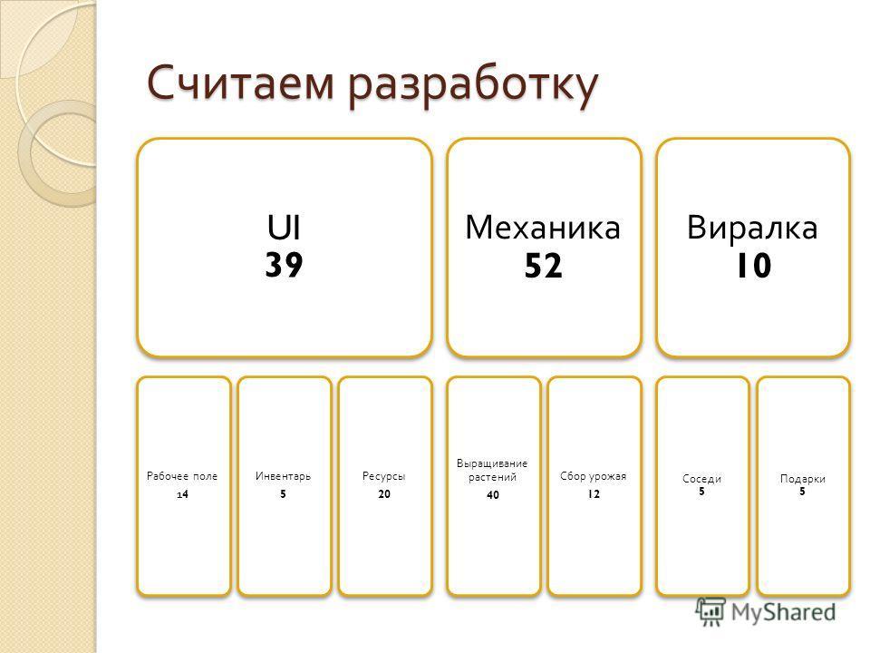 Считаем разработку UI 39 Рабочее поле 14 Инвентарь 5 Ресурсы 20 Механика 52 Выращивание растений 40 Сбор урожая 12 Виралка 10 Соседи 5 Подарки 5