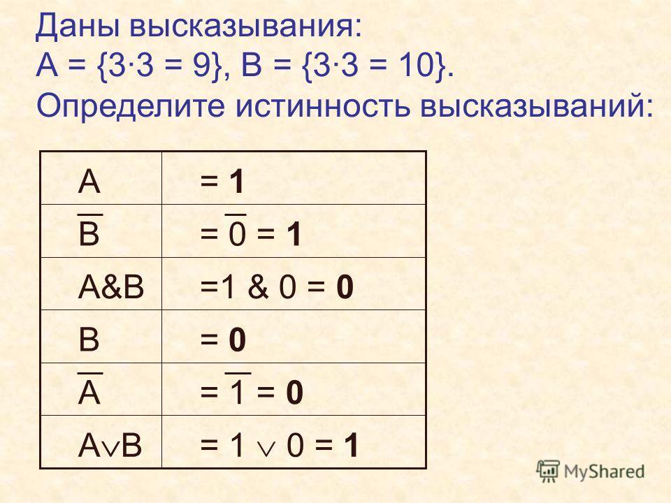 Построим таблицу истинности для выражения F=(A B ) ( A B ) AB A B AB (A B) Подробнее