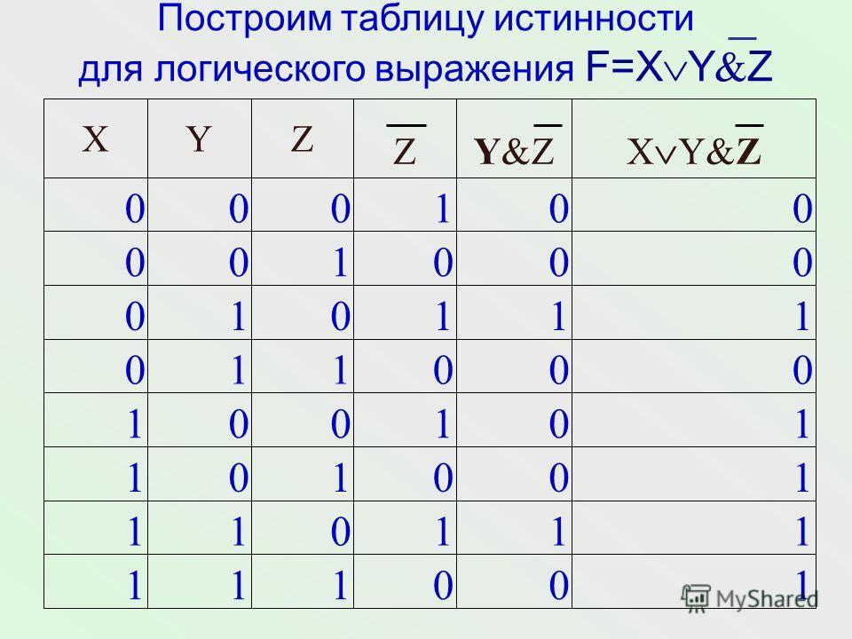 Даны высказывания: А = {33 = 9}, B = {33 = 10}. Определите истинность высказываний: = 1 0 = 1 A B = 1 = 0 A = 0 B =1 & 0 = 0 A&BA&B = 0 = 1 В = 1 А