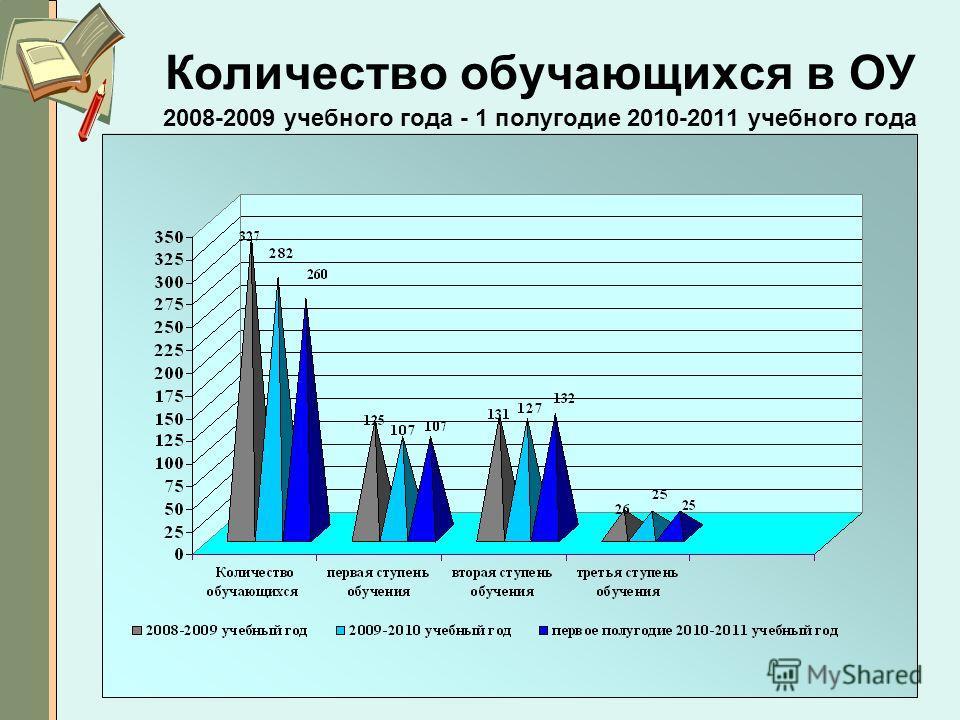 2 Количество обучающихся в ОУ 2008-2009 учебного года - 1 полугодие 2010-2011 учебного года