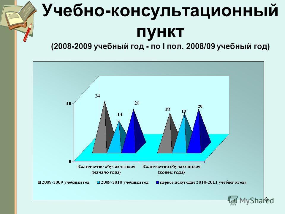 3 Учебно-консультационный пункт (2008-2009 учебный год - по I пол. 2008/09 учебный год)