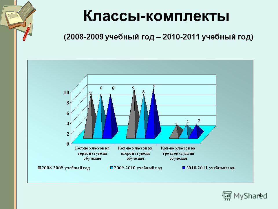 4 Классы-комплекты (2008-2009 учебный год – 2010-2011 учебный год)
