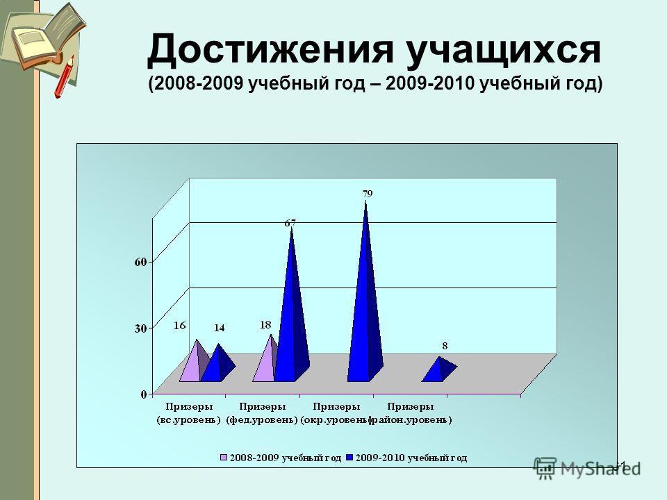 61 Достижения учащихся (2008-2009 учебный год – 2009-2010 учебный год)