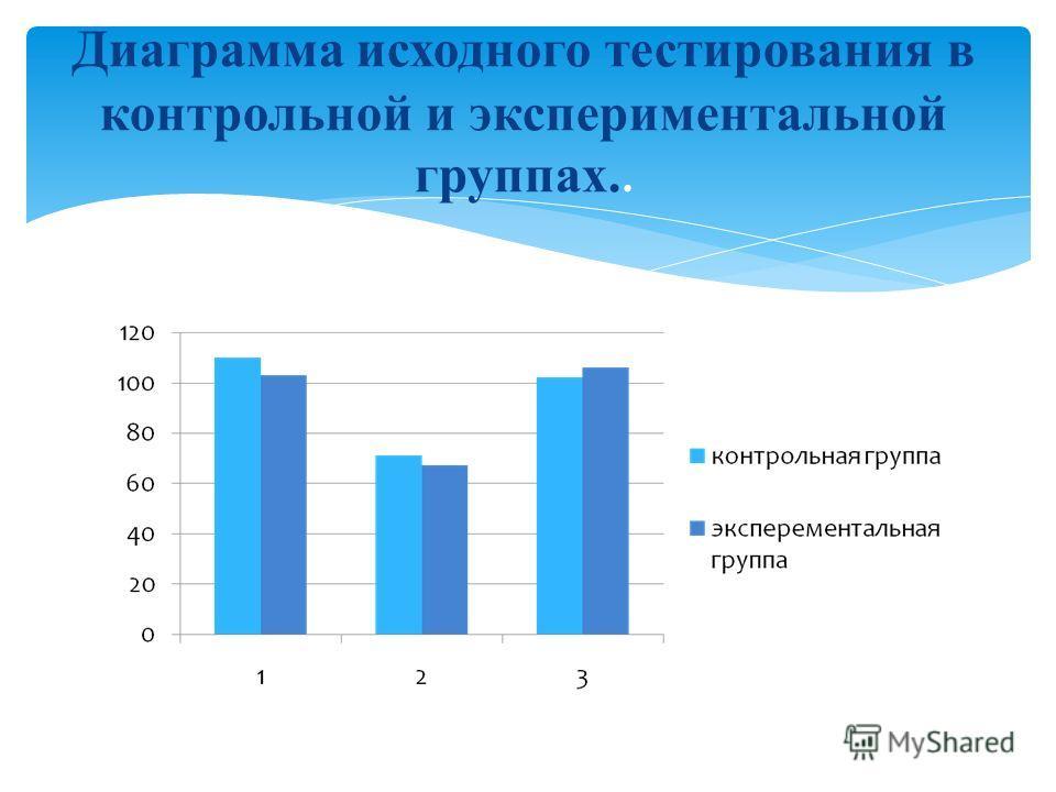 Диаграмма исходного тестирования в контрольной и экспериментальной группах..