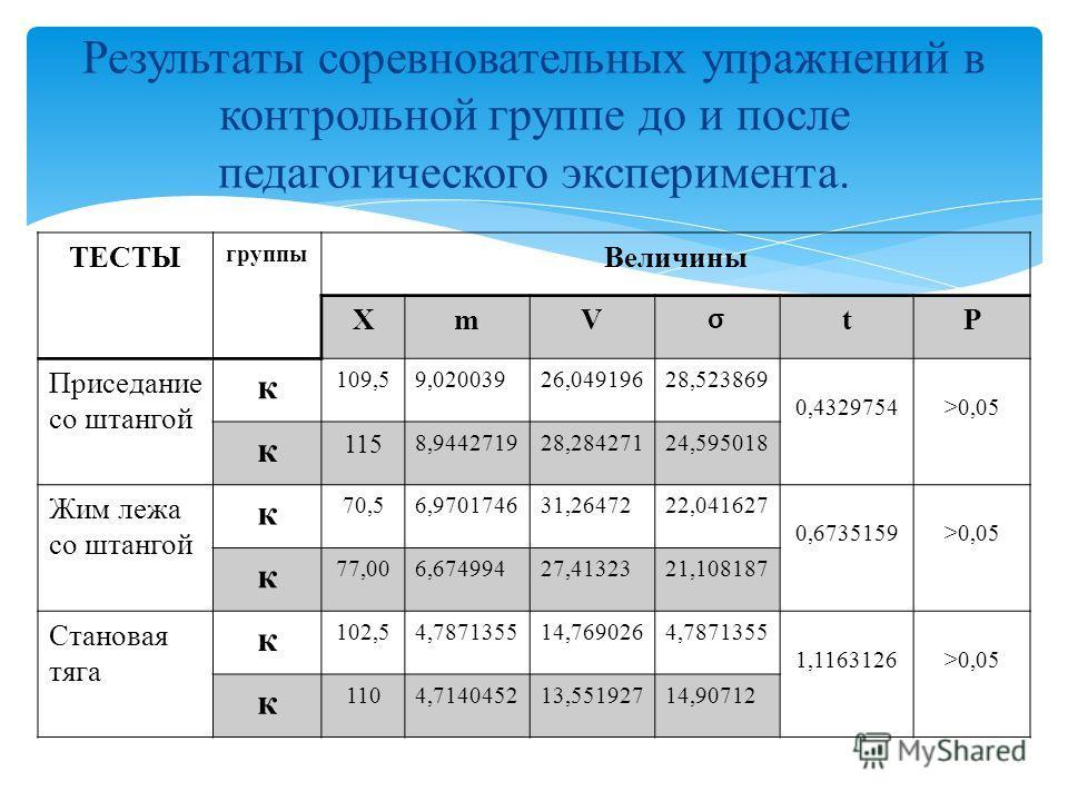 ТЕСТЫ группы Величины XmV σ tP Приседание со штангой к 109,59,02003926,04919628,523869 0,4329754>0,05 к 115 8,944271928,28427124,595018 Жим лежа со штангой к 70,56,970174631,2647222,041627 0,6735159>0,05 к 77,006,67499427,4132321,108187 Становая тяга
