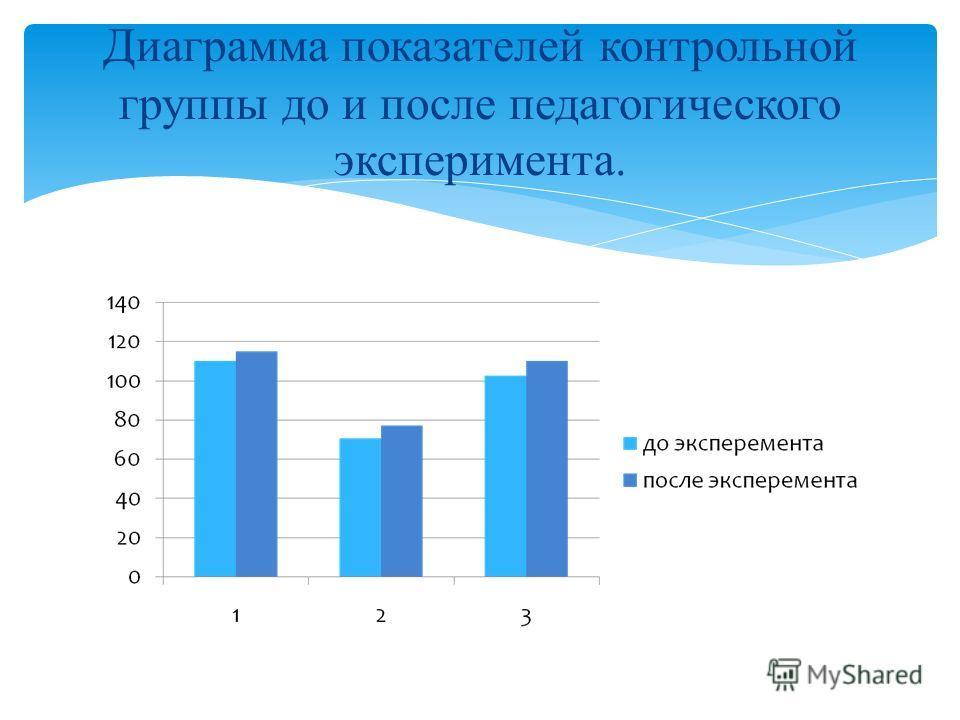 Диаграмма показателей контрольной группы до и после педагогического эксперимента.
