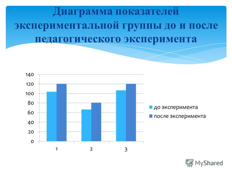 Диаграмма показателей экспериментальной группы до и после педагогического эксперимента