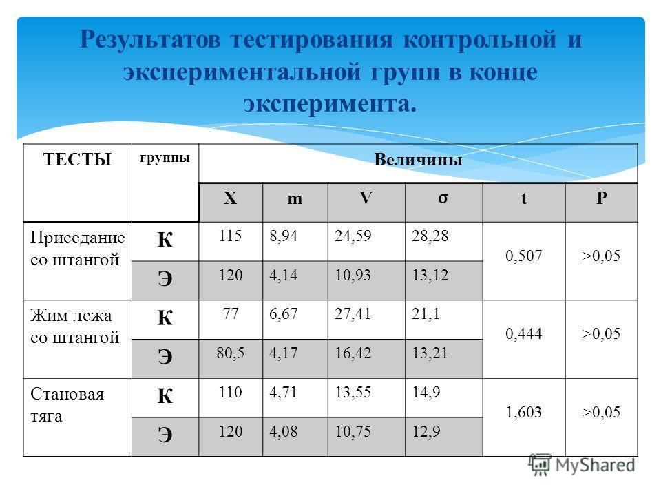 ТЕСТЫ группы Величины XmV σ tP Приседание со штангой К 1158,9424,5928,28 0,507>0,05 Э 1204,1410,9313,12 Жим лежа со штангой К 776,6727,4121,1 0,444>0,05 Э 80,54,1716,4213,21 Становая тяга К 1104,7113,5514,9 1,603>0,05 Э 1204,0810,7512,9 Результатов т