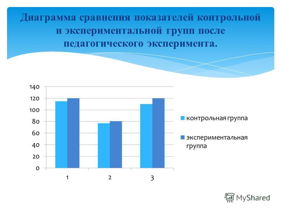 Диаграмма сравнения показателей контрольной и экспериментальной групп после педагогического эксперимента.