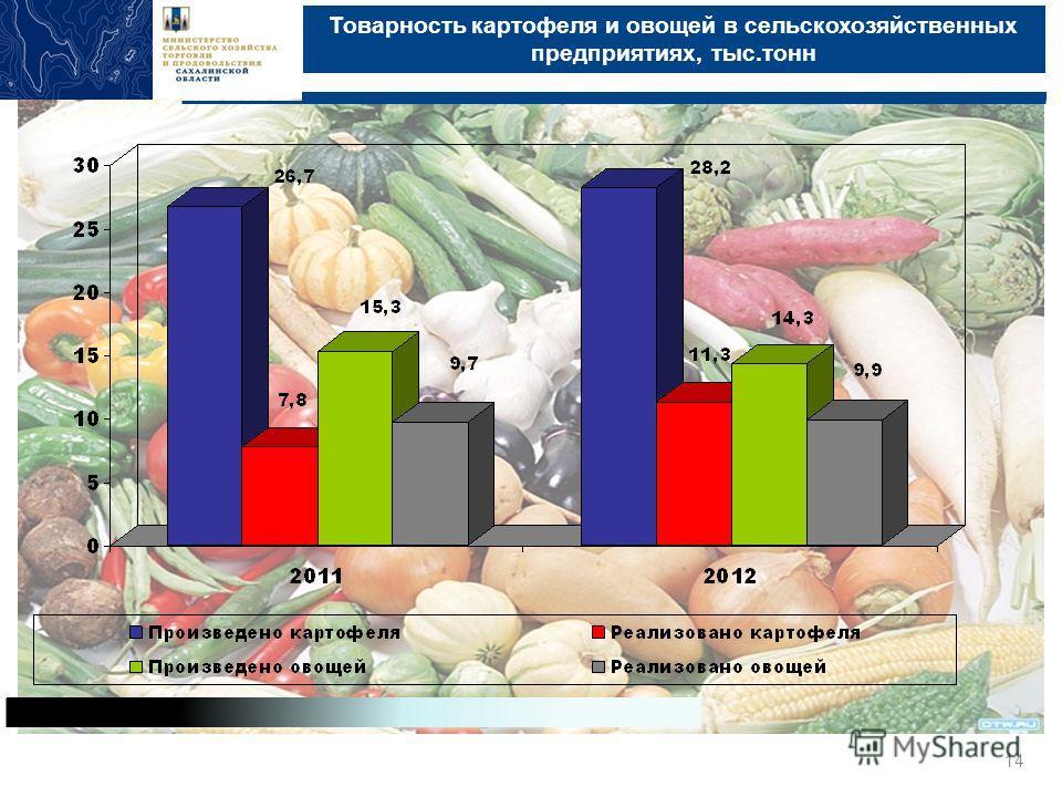 Товарность картофеля и овощей в сельскохозяйственных предприятиях, тыс.тонн Министерство сельского хозяйства, торговли и продовольствия Сахалинской области, Южно-Сахалинск, 2013 14